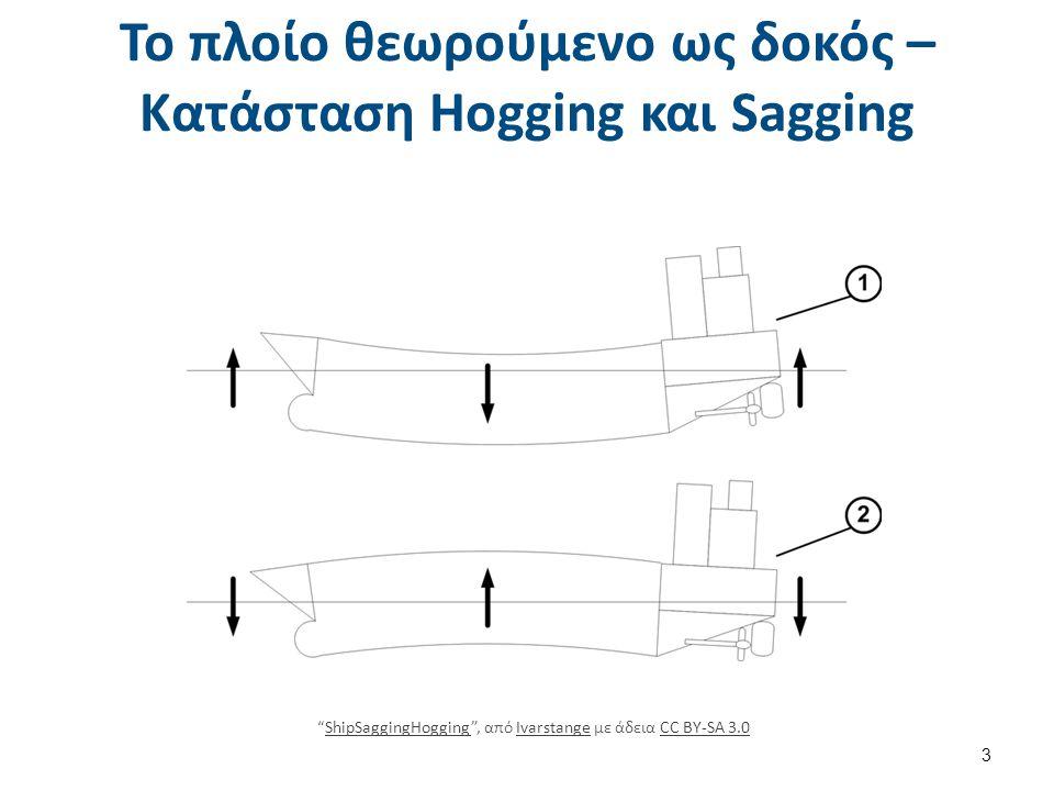 Το πλοίο θεωρούμενο ως δοκός – Κατάσταση Hogging (1 από 2)