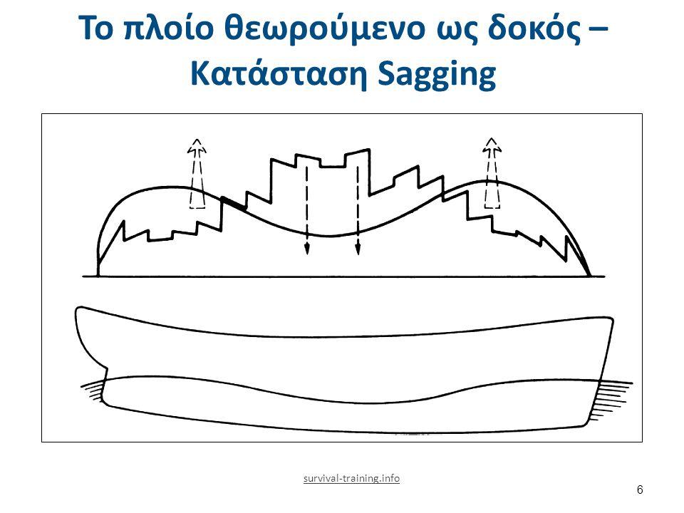 Το πλοίο θεωρούμενο ως δοκός Φόρτιση = Βάρος – Άντωση (1 από 2)