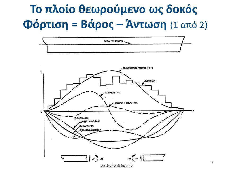 Το πλοίο θεωρούμενο ως δοκός Φόρτιση = Βάρος – Άντωση (2 από 2)