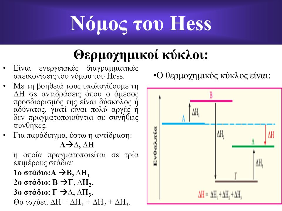 Νόμος του Hess Θερμοχημικοί κύκλοι: Ο θερμοχημικός κύκλος είναι: