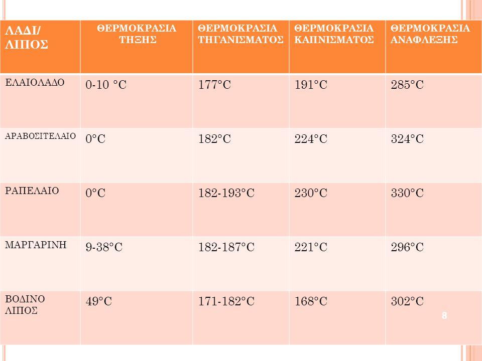ΛΑΔΙ/ ΛΙΠΟΣ 0-10 °C 177°C 191°C 285°C 0°C 182°C 224°C 324°C 182-193°C