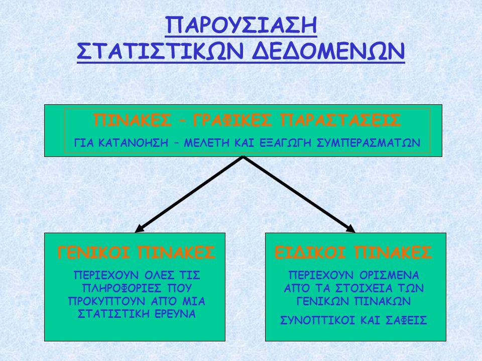 ΠΑΡΟΥΣΙΑΣΗ ΣΤΑΤΙΣΤΙΚΩΝ ΔΕΔΟΜΕΝΩΝ