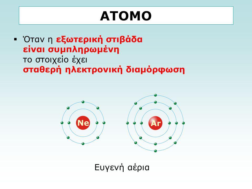 ΑΤΟΜΟ Όταν η εξωτερική στιβάδα είναι συμπληρωμένη το στοιχείο έχει σταθερή ηλεκτρονική διαμόρφωση.