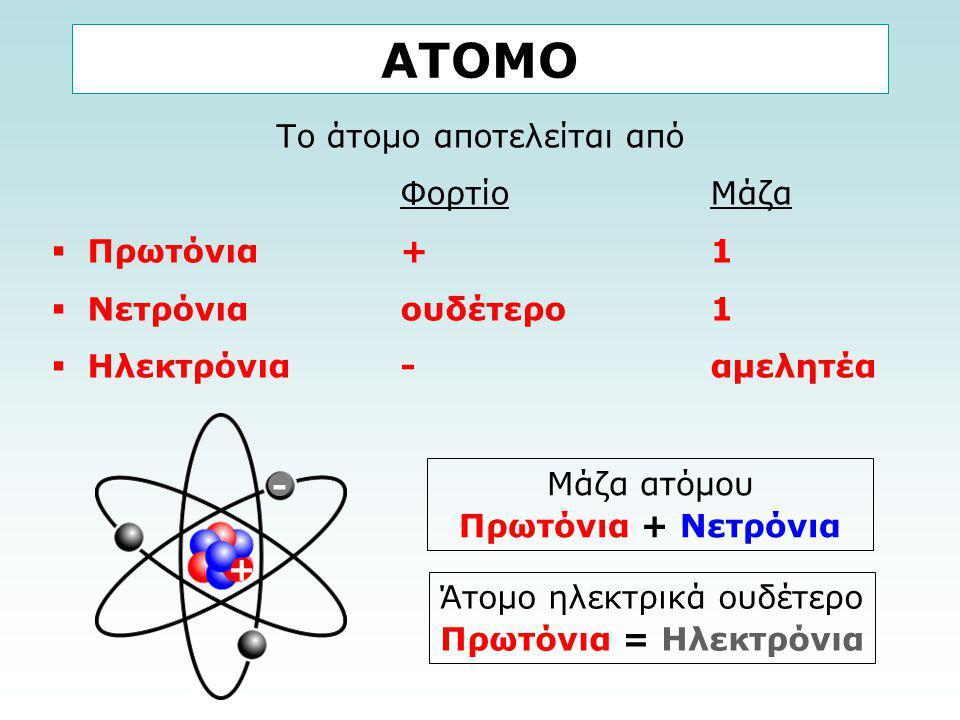 ΑΤΟΜΟ Το άτομο αποτελείται από Φορτίο Μάζα Πρωτόνια + 1