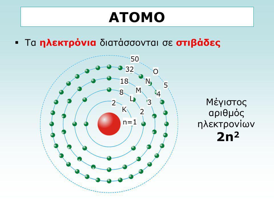 ΑΤΟΜΟ 2n2 Τα ηλεκτρόνια διατάσσονται σε στιβάδες Μέγιστος αριθμός