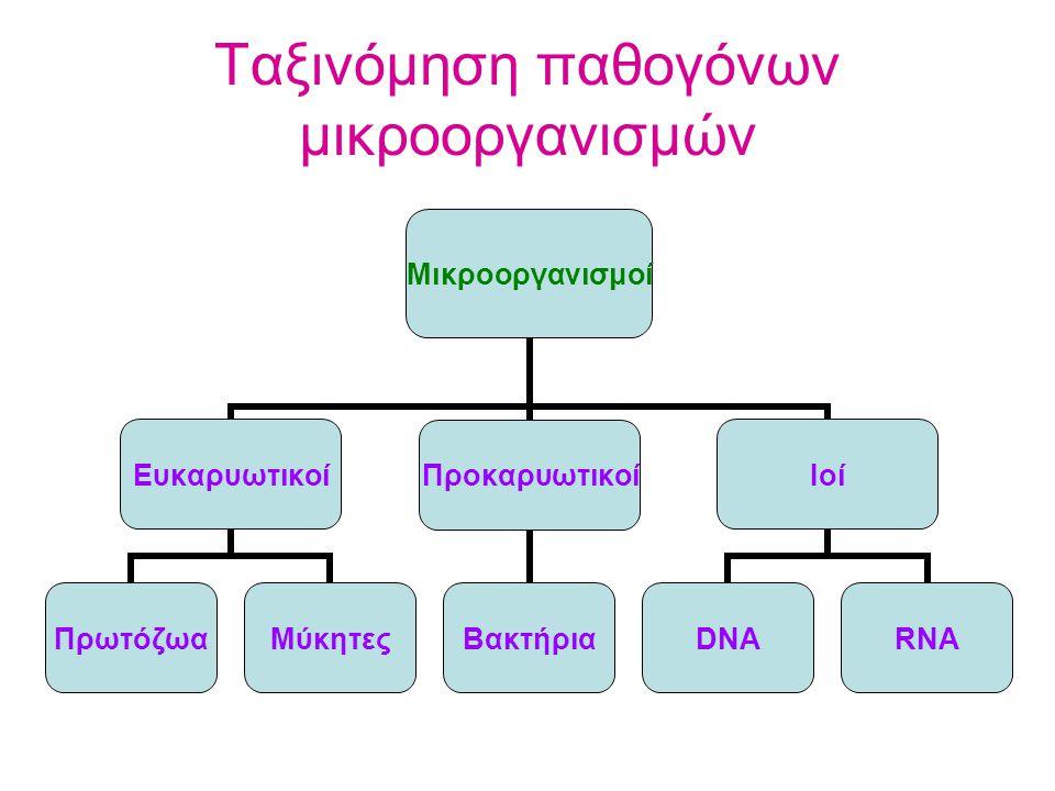 Ταξινόμηση παθογόνων μικροοργανισμών
