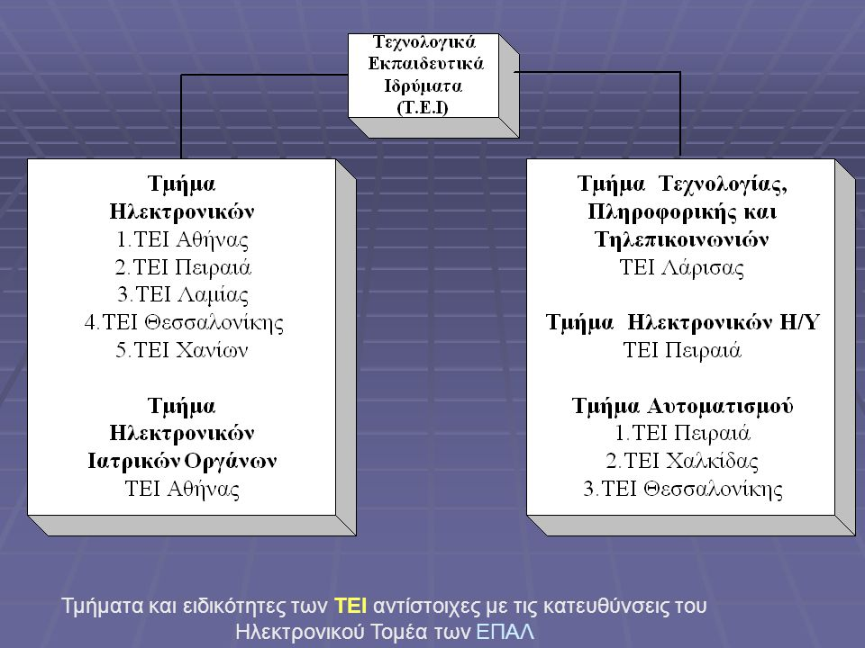 Τμήματα και ειδικότητες των ΤΕΙ αντίστοιχες με τις κατευθύνσεις του