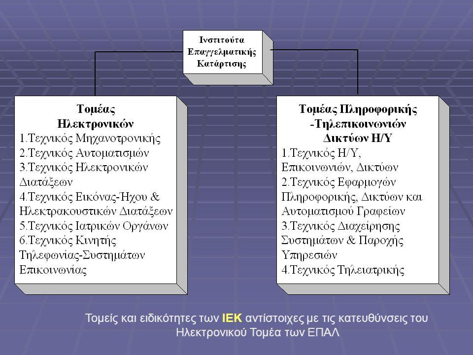 Τομείς και ειδικότητες των ΙΕΚ αντίστοιχες με τις κατευθύνσεις του