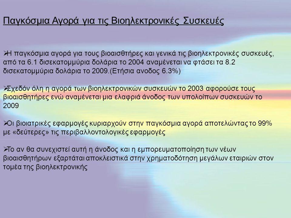 Παγκόσμια αγορά για τους βιοαισθητήρες