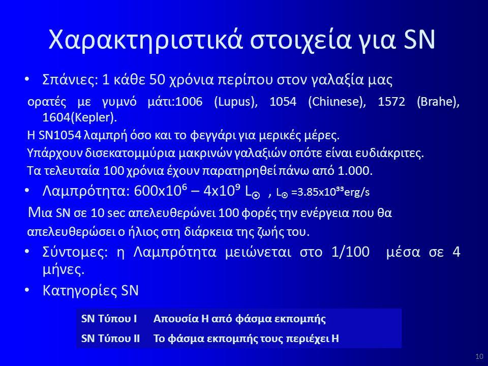 Χαρακτηριστικά στοιχεία για SN