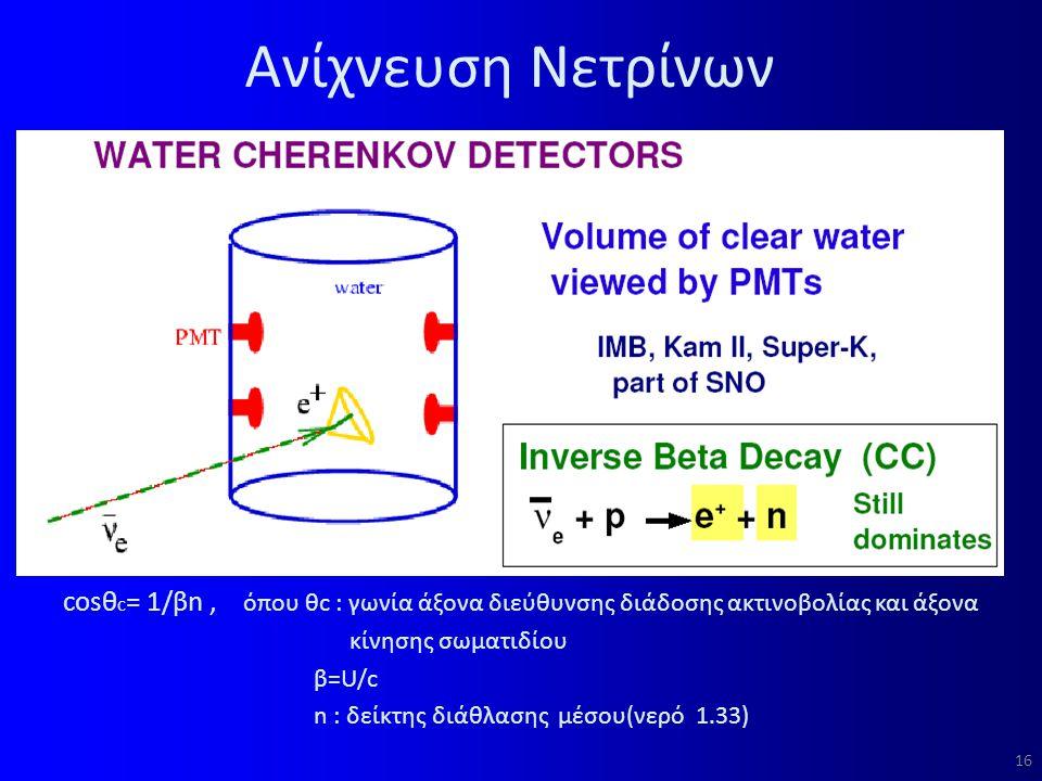 Ανίχνευση Νετρίνων cosθc= 1/βn , όπου θc : γωνία άξονα διεύθυνσης διάδοσης ακτινοβολίας και άξονα.