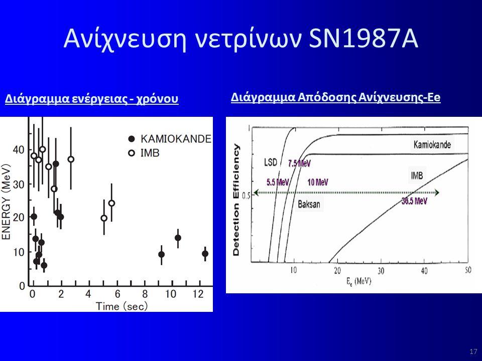 Ανίχνευση νετρίνων SN1987Α