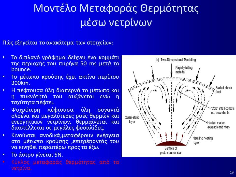 Μοντέλο Μεταφοράς Θερμότητας μέσω νετρίνων