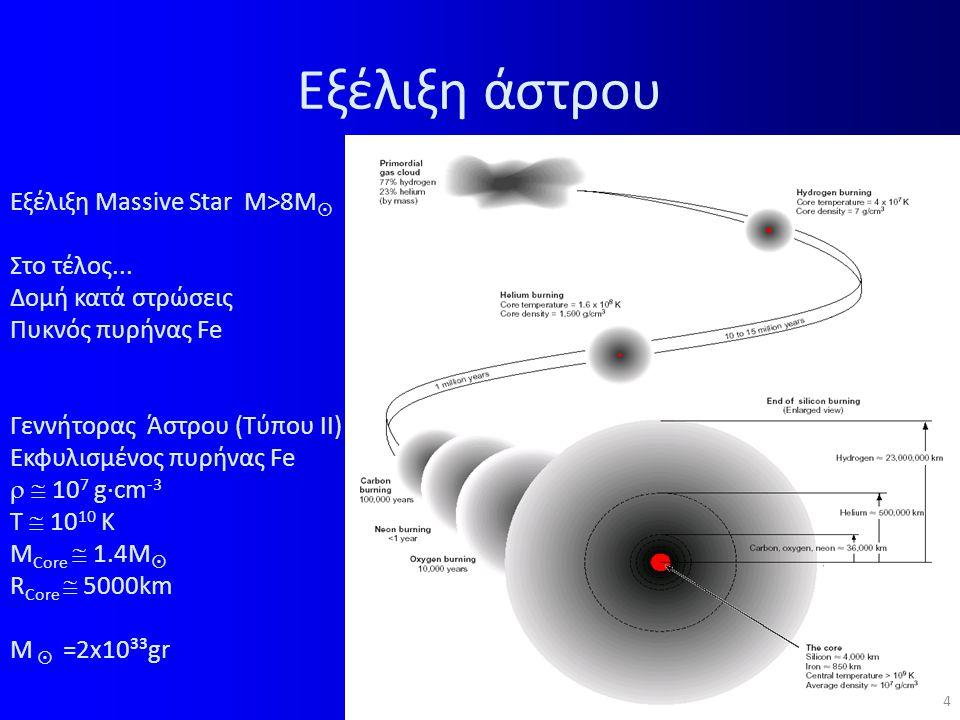 Εξέλιξη άστρου Εξέλιξη Massive Star M>8M Στο τέλος...
