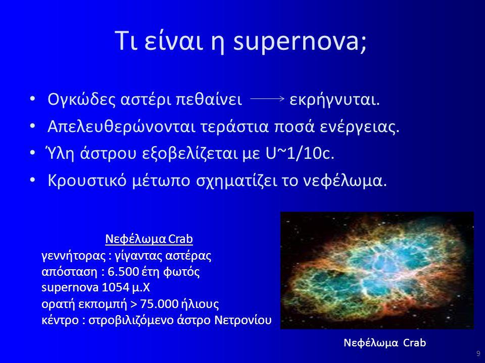 Τι είναι η supernova; Ογκώδες αστέρι πεθαίνει εκρήγνυται.