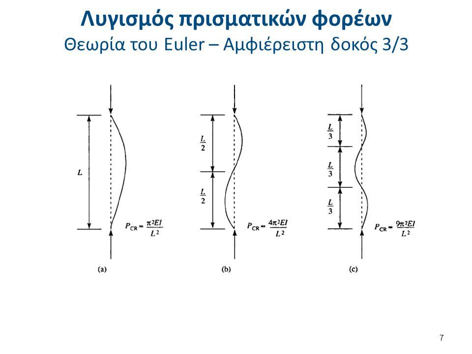 Λυγισμός πρισματικών φορέων Θεωρία του Euler – Διάφορες περιπτώσεις στήριξης 1/4