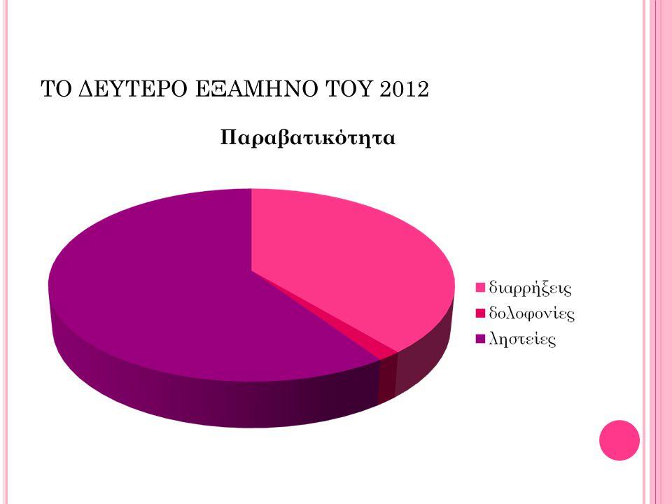 ΤΟ ΔΕΥΤΕΡΟ ΕΞΑΜΗΝΟ ΤΟΥ 2012