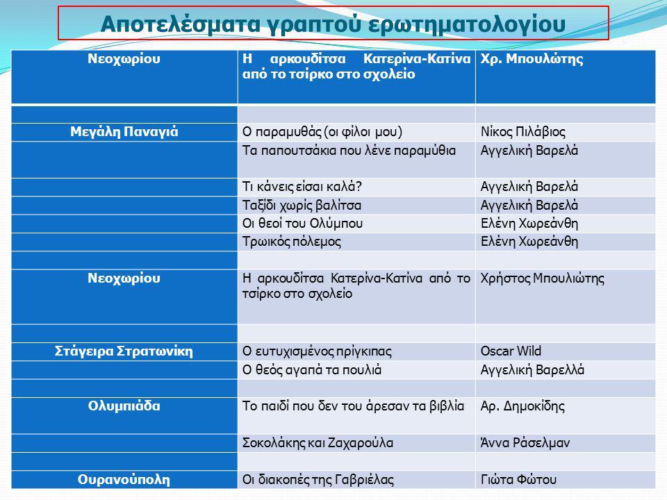 Αποτελέσματα γραπτού ερωτηματολογίου