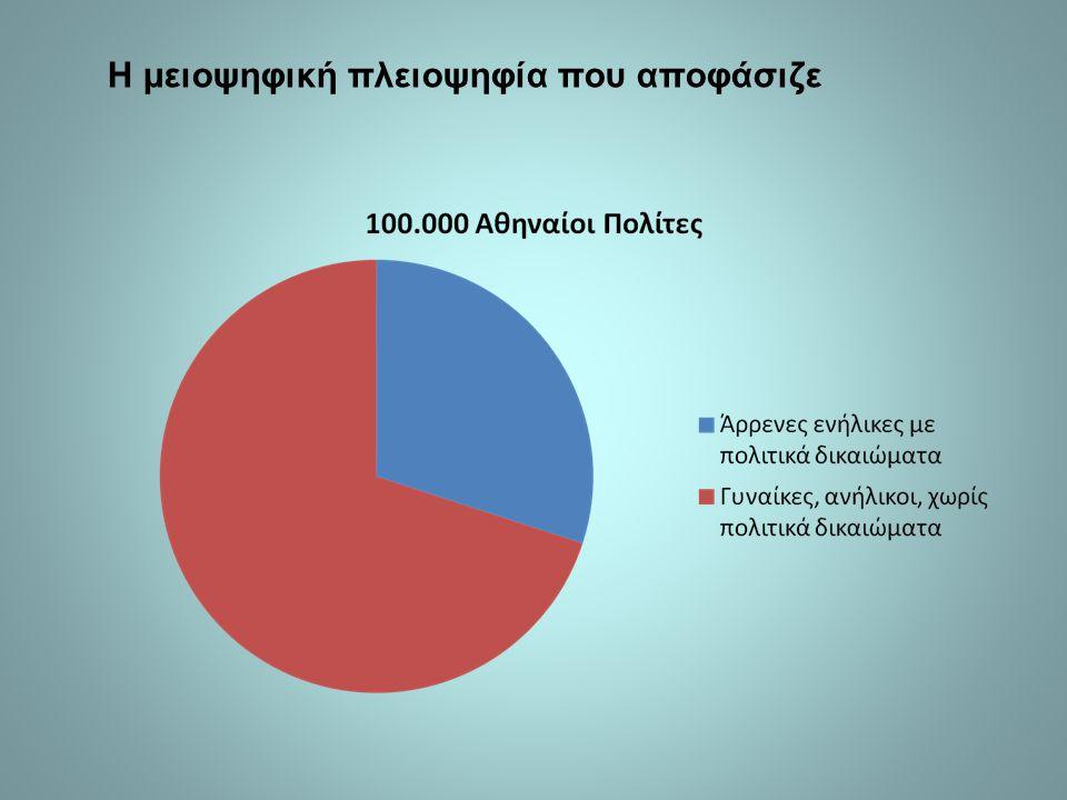 Η μειοψηφική πλειοψηφία που αποφάσιζε
