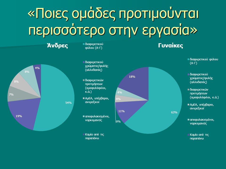 «Ποιες ομάδες προτιμούνται περισσότερο στην εργασία»
