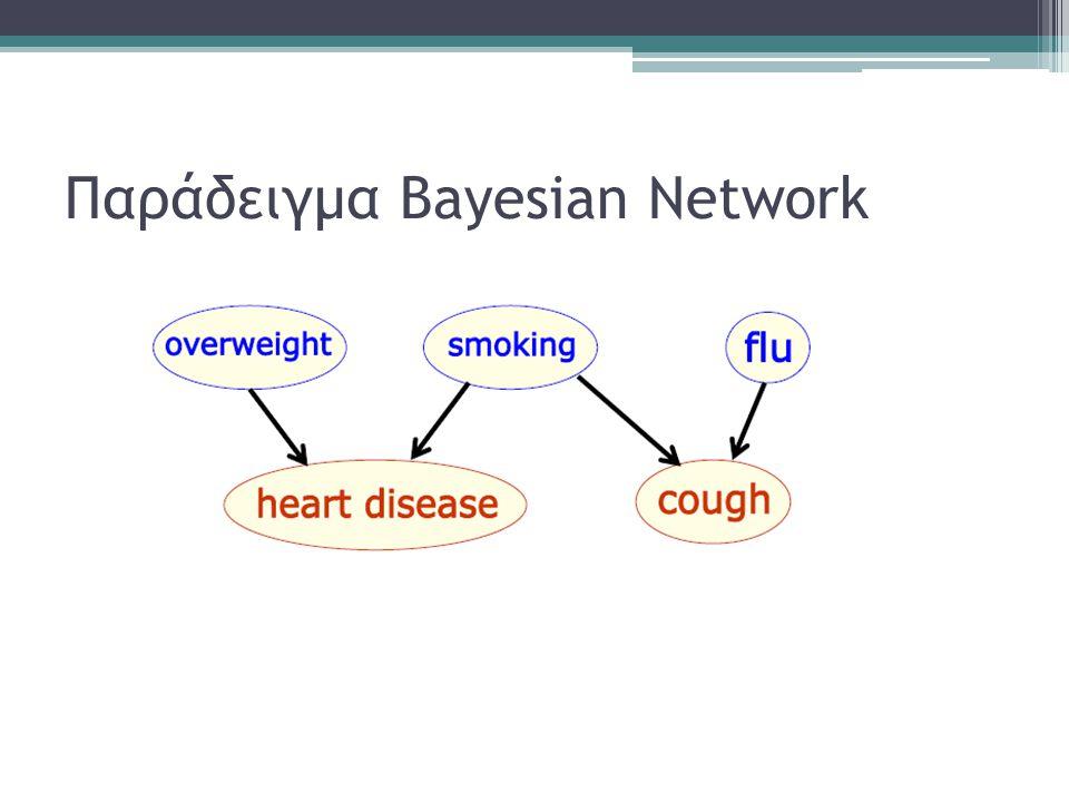 Παράδειγμα Bayesian Network