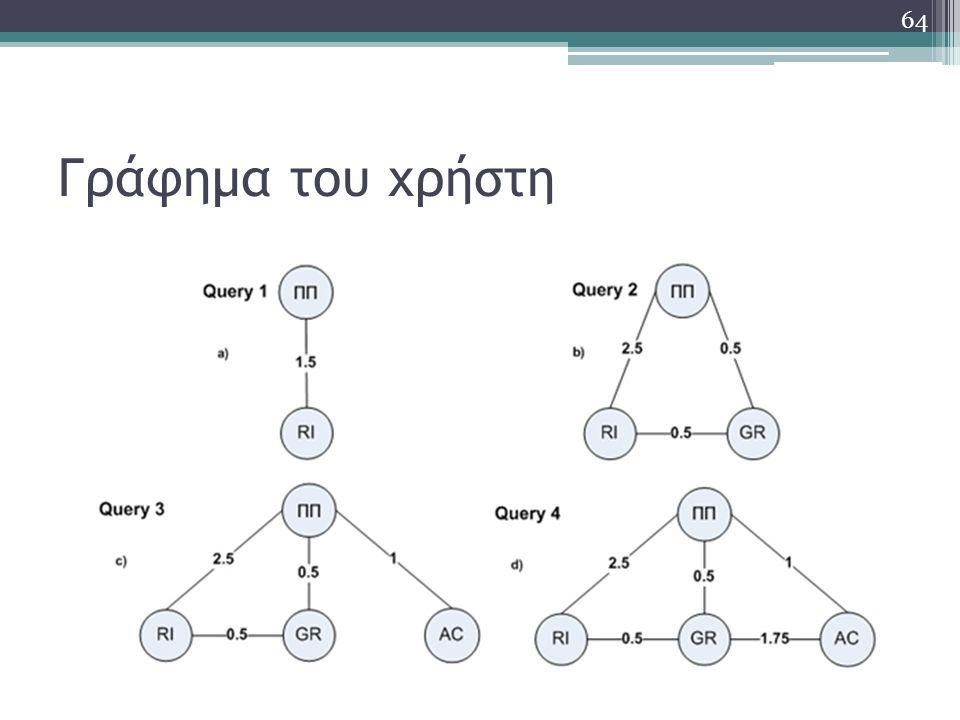 Γράφημα του χρήστη