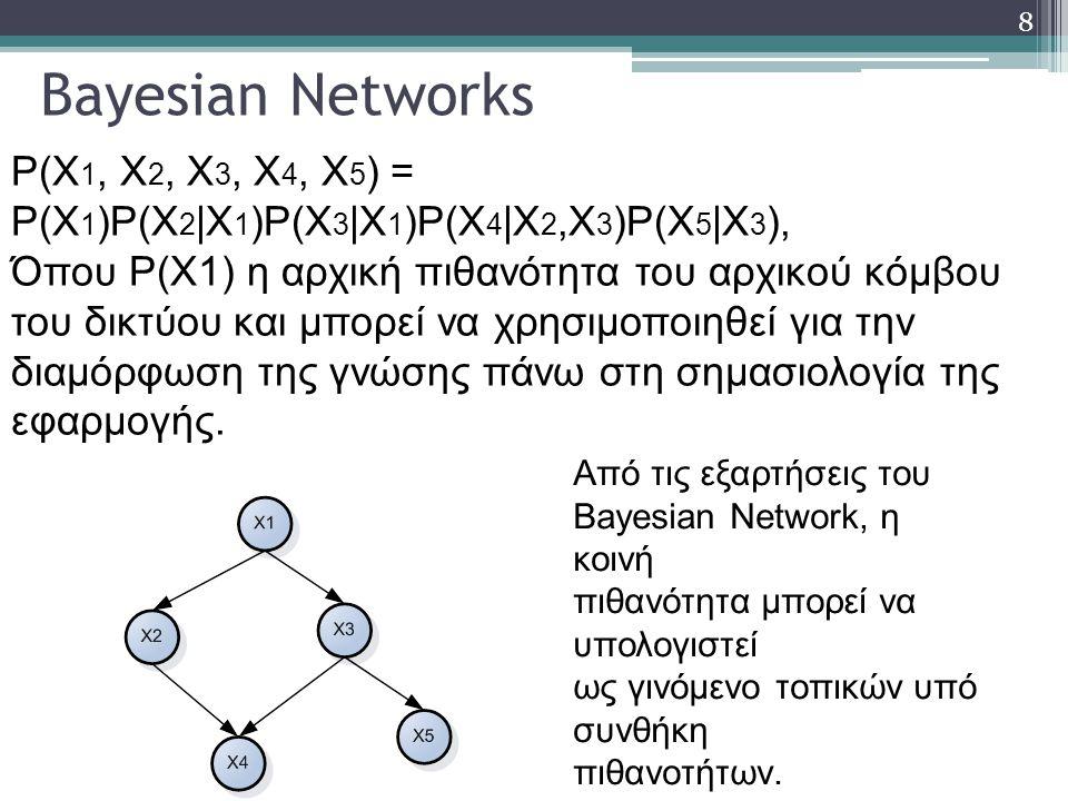 Bayesian Networks P(X1, X2, X3, X4, X5) = P(X1)P(X2|X1)P(X3|X1)P(X4|X2,X3)P(X5|X3),