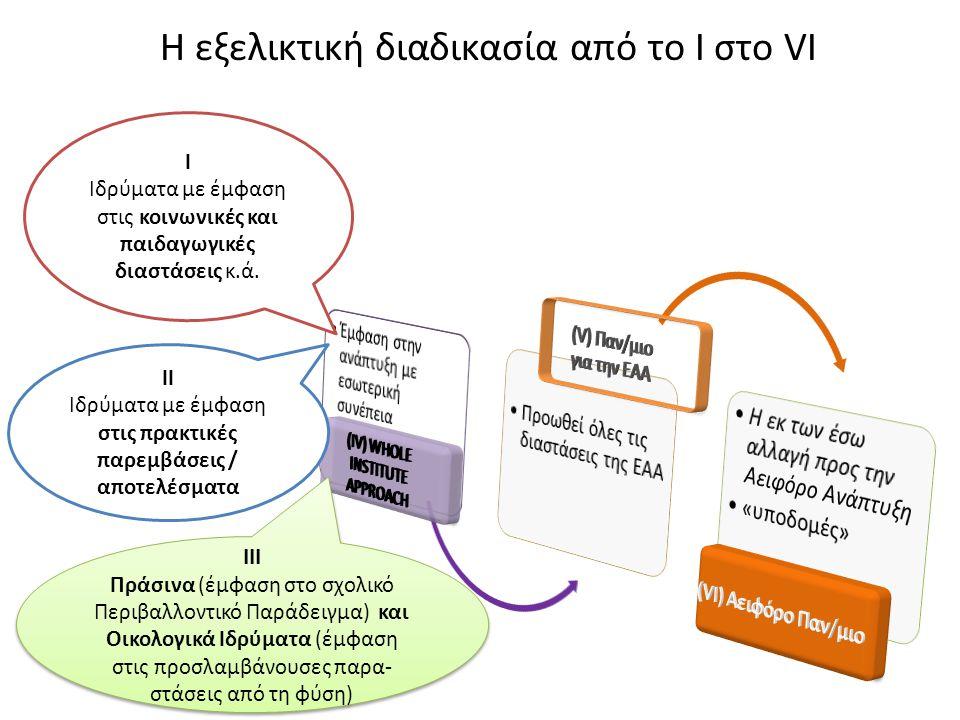 Η εξελικτική διαδικασία από το Ι στο VI