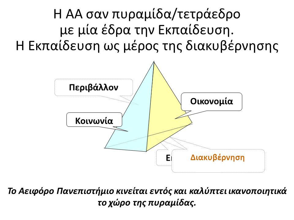 Η ΑΑ σαν πυραμίδα/τετράεδρο με μία έδρα την Εκπαίδευση.