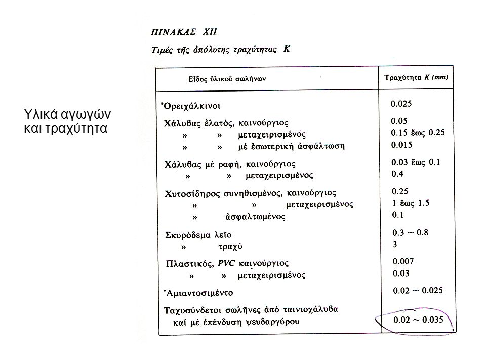 Υλικά αγωγών και τραχύτητα