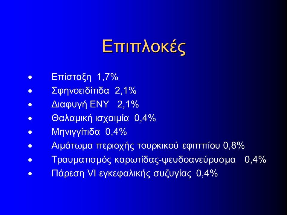 Επιπλοκές · Επίσταξη 1,7% · Σφηνοειδίτιδα 2,1% · Διαφυγή ΕΝΥ 2,1%