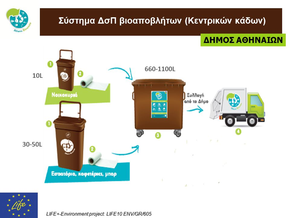 Σύστημα ΔσΠ βιοαποβλήτων (Κεντρικών κάδων)