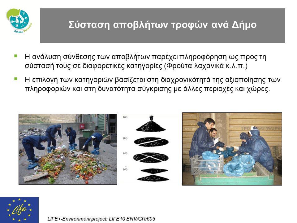 Σύσταση αποβλήτων τροφών ανά Δήμο