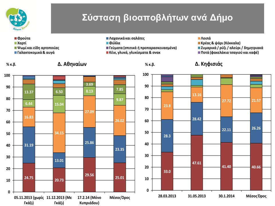Σύσταση βιοαποβλήτων ανά Δήμο