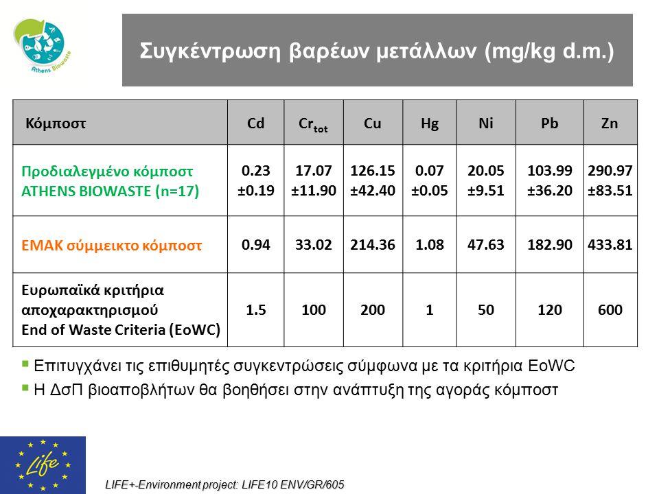 Συγκέντρωση βαρέων μετάλλων (mg/kg d.m.)