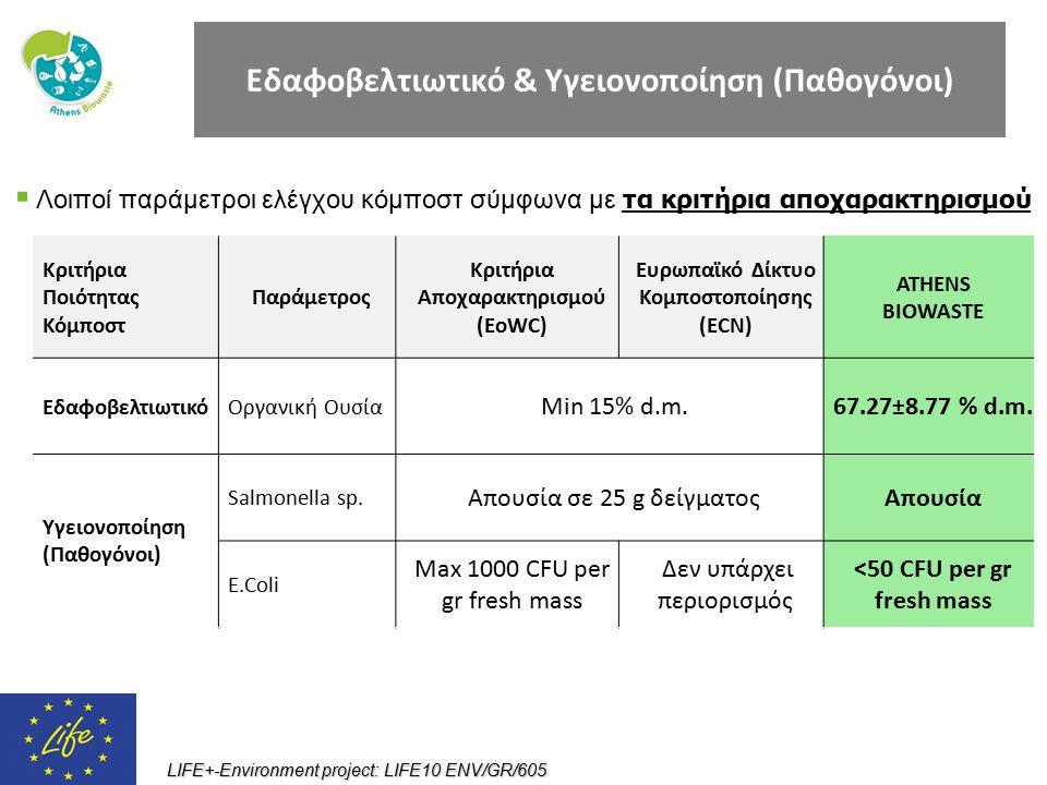 Εδαφοβελτιωτικό & Υγειονοποίηση (Παθογόνοι)