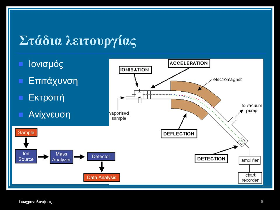 Στάδια λειτουργίας Ιονισμός Επιτάχυνση Εκτροπή Ανίχνευση