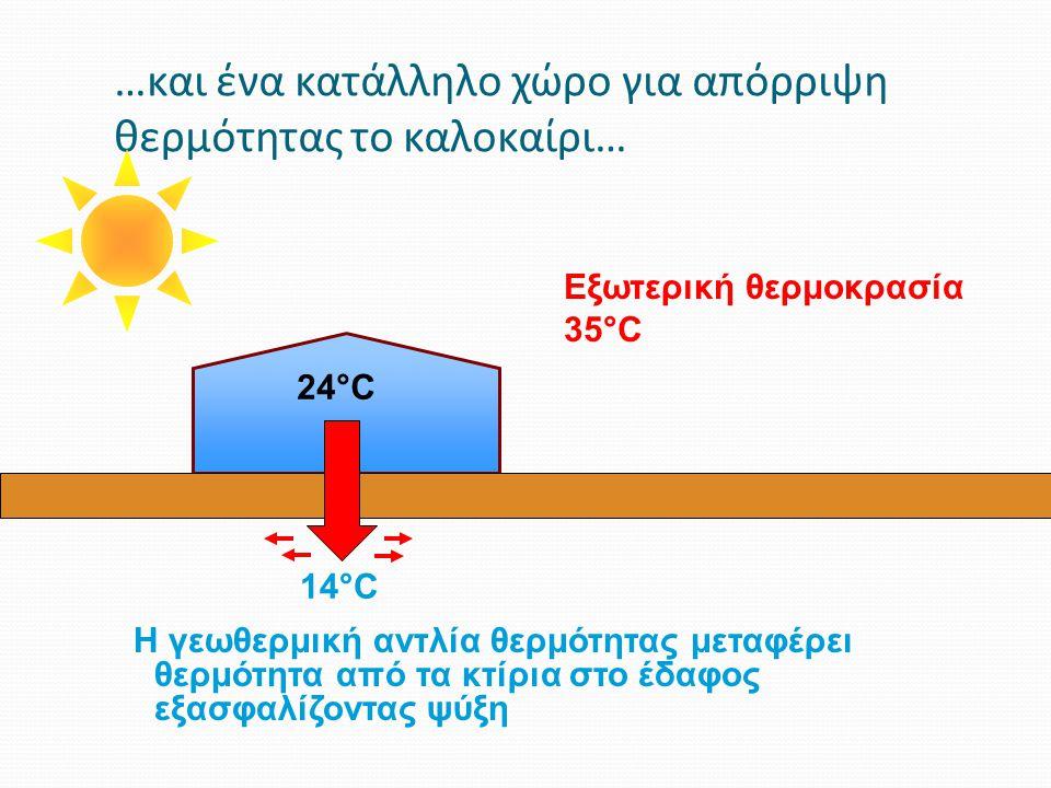 …και ένα κατάλληλο χώρο για απόρριψη θερμότητας το καλοκαίρι…
