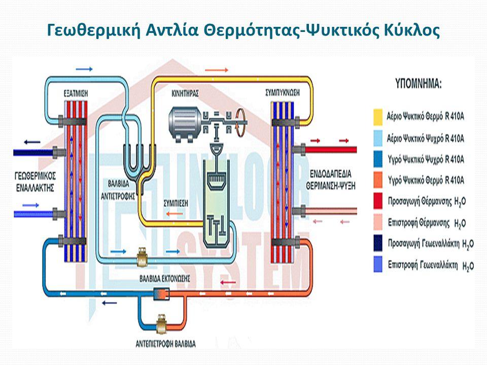 Γεωθερμική Αντλία Θερμότητας-Ψυκτικός Κύκλος