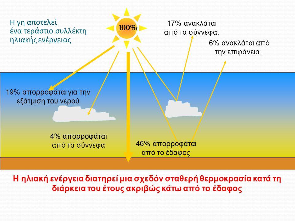 Η γη αποτελεί ένα τεράστιο συλλέκτη ηλιακής ενέργειας