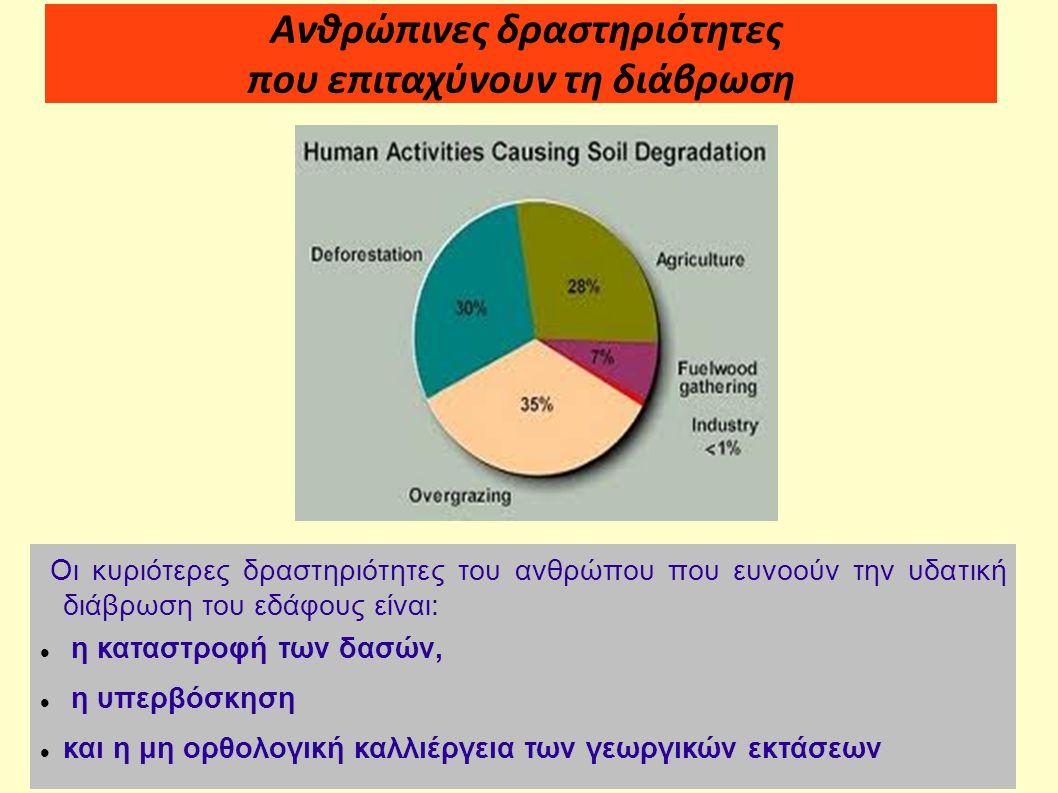 Ανθρώπινες δραστηριότητες που επιταχύνουν τη διάβρωση