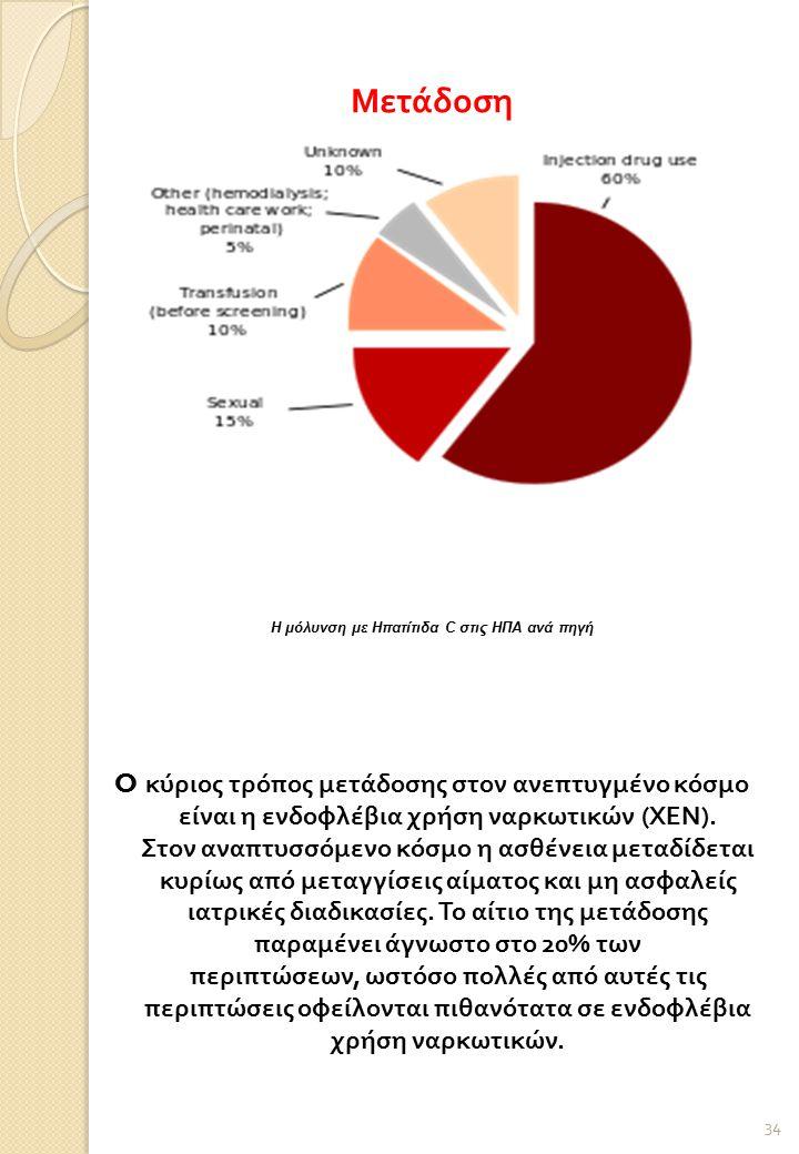 H μόλυνση με Ηπατίτιδα C στις ΗΠΑ ανά πηγή