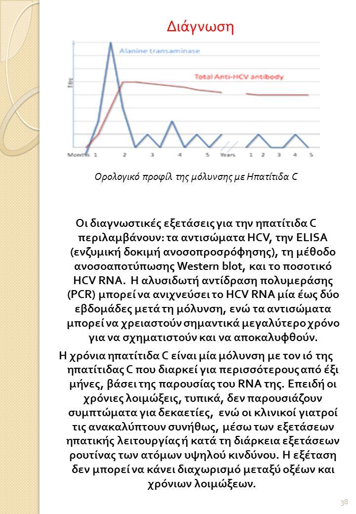 Ορολογικό προφίλ της μόλυνσης με Ηπατίτιδα C