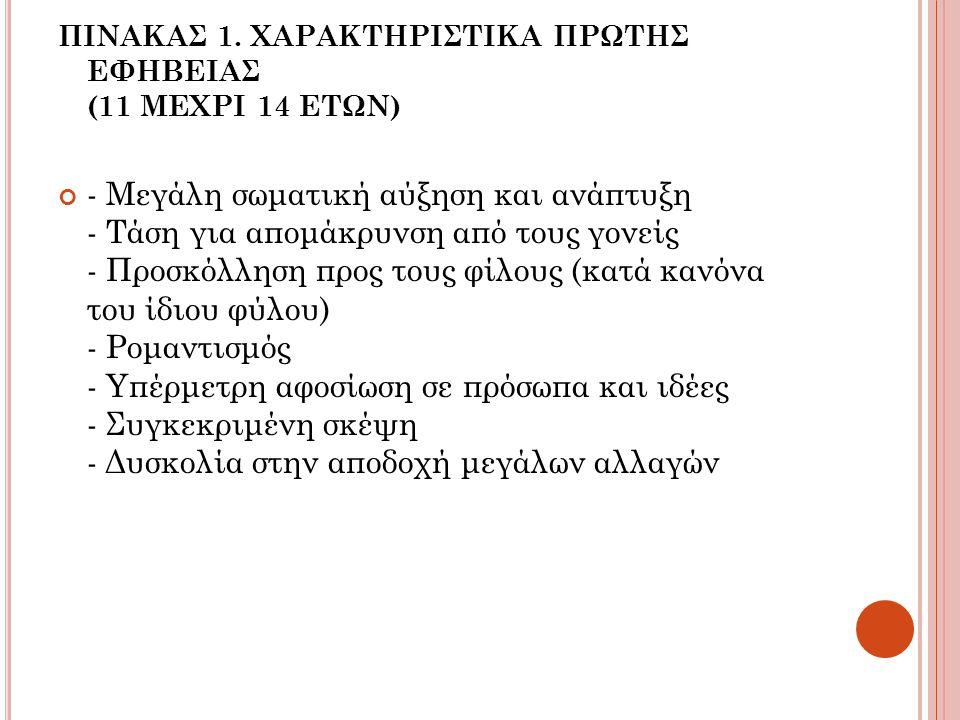 ΠΙΝΑΚΑΣ 1. ΧΑΡΑΚΤΗΡΙΣΤΙΚΑ ΠΡΩΤΗΣ ΕΦΗΒΕΙΑΣ (11 ΜΕΧΡΙ 14 ΕΤΩΝ)