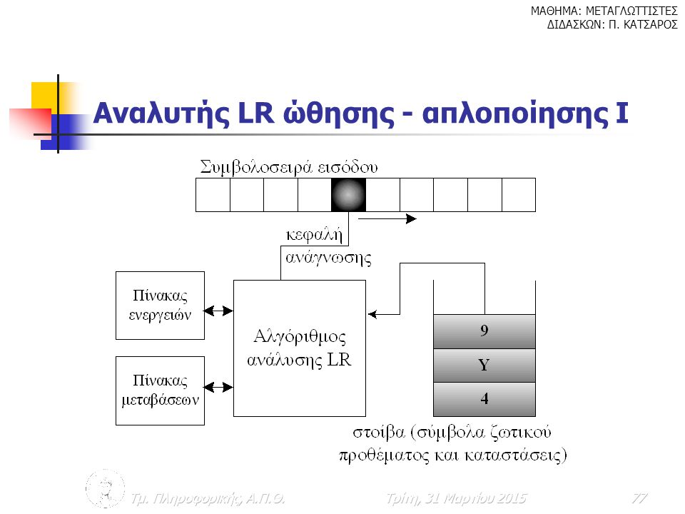 Αναλυτής LR ώθησης - απλοποίησης Ι