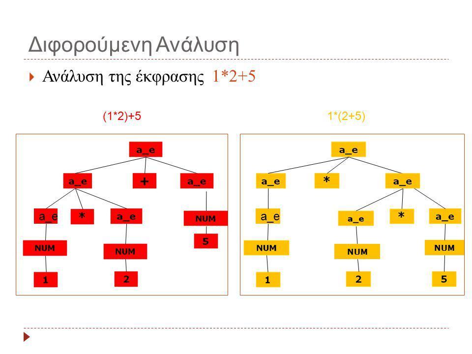 Διφορούμενη Ανάλυση Ανάλυση της έκφρασης 1*2+5 (1*2)+5 1*(2+5) a_e