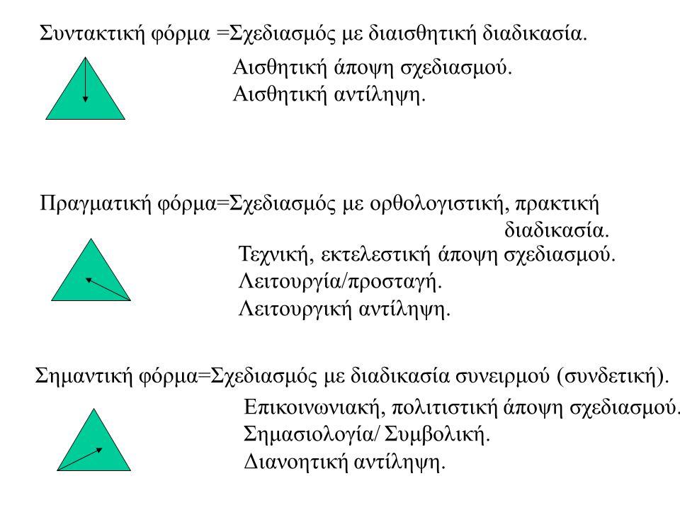 Συντακτική φόρμα =Σχεδιασμός με διαισθητική διαδικασία.