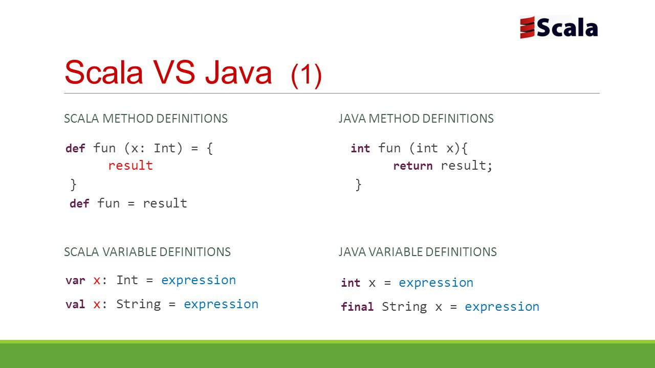 Scala VS Java (1) SCALA METHOD DEFINITIONS JAVA METHOD DEFINITIONS