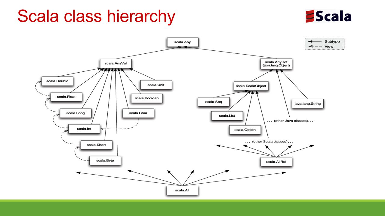 Scala class hierarchy Το διάγραμμα απεικονίζει την ιεραρχία των κλάσεων.