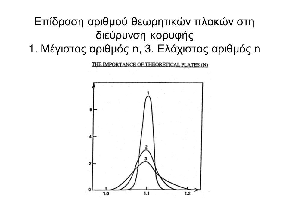 Επίδραση αριθμού θεωρητικών πλακών στη διεύρυνση κορυφής 1